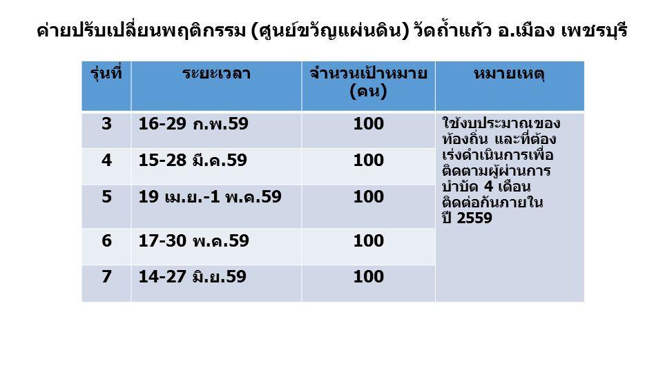 ค่ายปรับเปลี่ยนพฤติกรรม (ศูนย์ขวัญแผ่นดิน) วัดถ้ำแก้ว อ.เมือง เพชรบุรี รุ่นที่ระยะเวลาจำนวนเป้าหมาย (คน) หมายเหตุ 316-29 ก.พ.59100 ใช้งบประมาณของ ท้อง