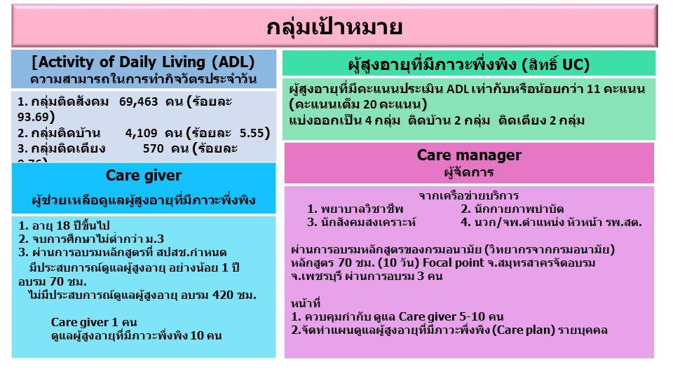 กลุ่มเป้าหมาย [Activity of Daily Living (ADL) ความสามารถในการทำกิจวัตรประจำวัน 1. กลุ่มติดสังคม 69,463 คน ( ร้อยละ 93.69) 2. กลุ่มติดบ้าน 4,109 คน ( ร