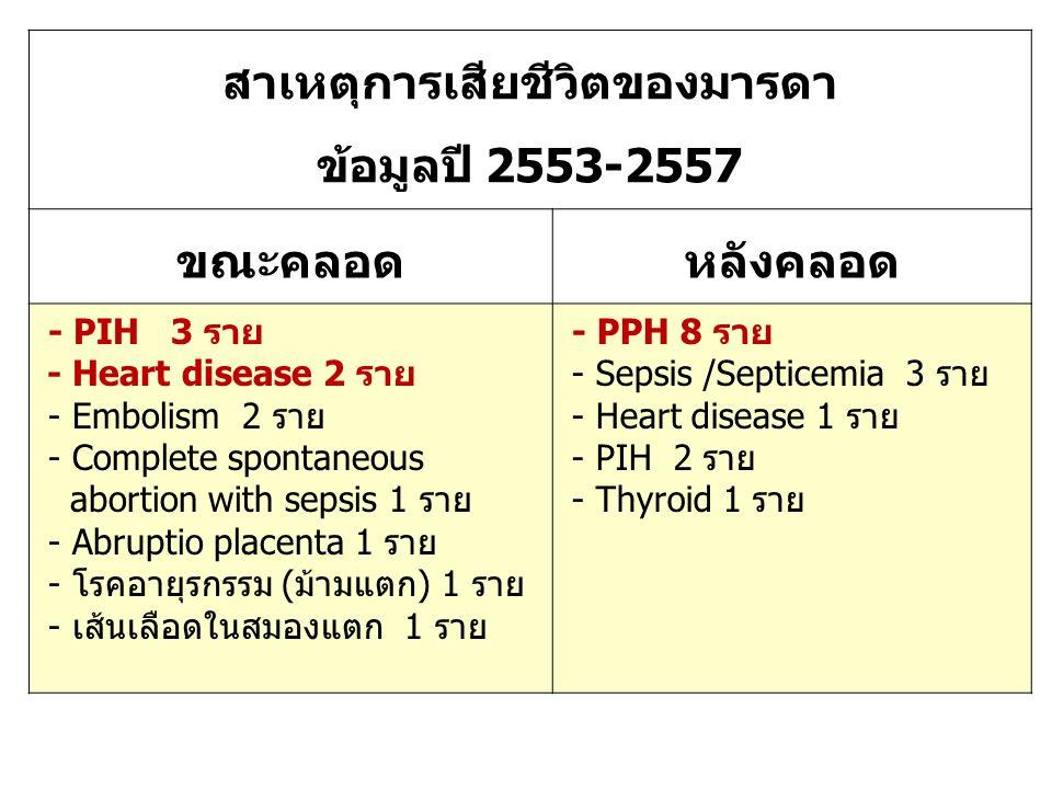 สาเหตุการเสียชีวิตของมารดา ข้อมูลปี 2553-2557 ขณะคลอดหลังคลอด - PIH 3 ราย - Heart disease 2 ราย - Embolism 2 ราย - Complete spontaneous abortion with sepsis 1 ราย - Abruptio placenta 1 ราย - โรคอายุรกรรม (ม้ามแตก) 1 ราย - เส้นเลือดในสมองแตก 1 ราย - PPH 8 ราย - Sepsis /Septicemia 3 ราย - Heart disease 1 ราย - PIH 2 ราย - Thyroid 1 ราย