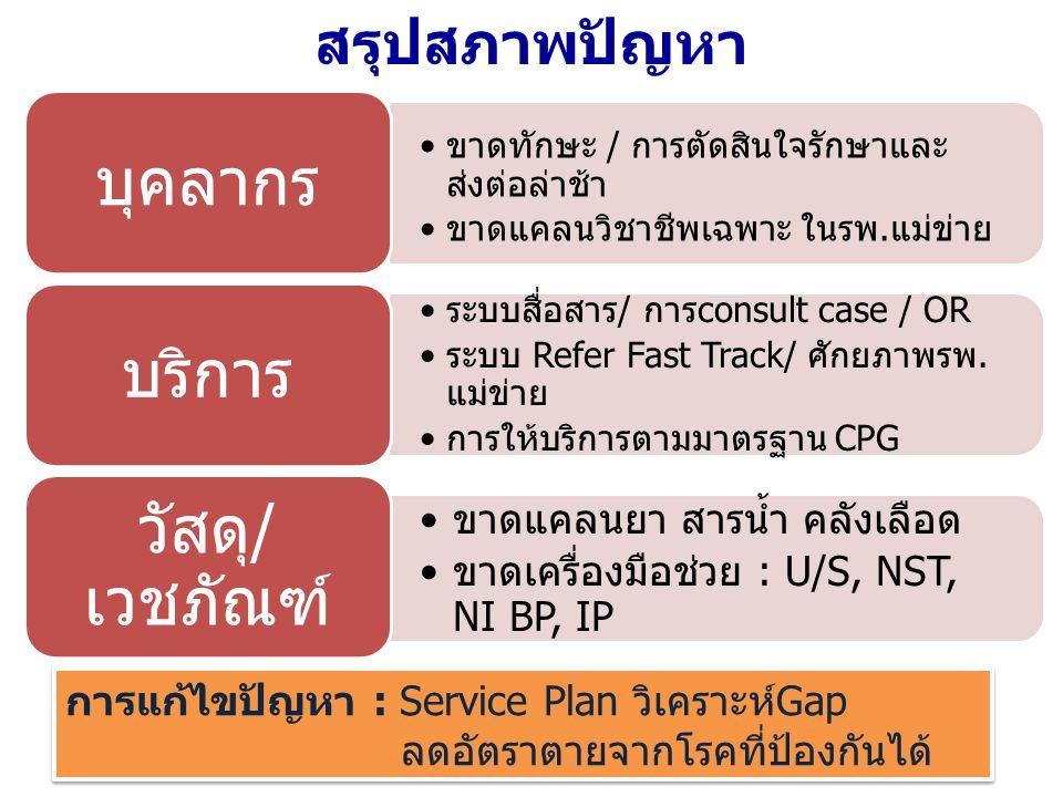 สรุปสภาพปัญหา ขาดทักษะ / การตัดสินใจรักษาและ ส่งต่อล่าช้า ขาดแคลนวิชาชีพเฉพาะ ในรพ.แม่ข่าย บุคลากร ระบบสื่อสาร/ การconsult case / OR ระบบ Refer Fast Track/ ศักยภาพรพ.