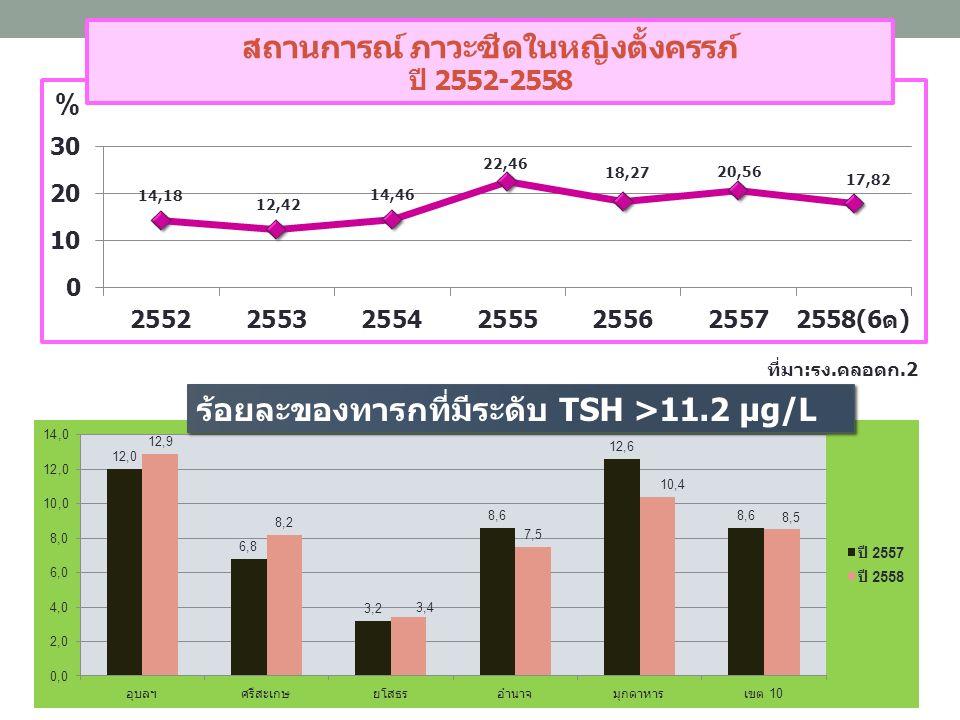 สถานการณ์ ภาวะซีดในหญิงตั้งครรภ์ ปี 2552-2558 ที่มา:รง.คลอดก.2 ร้อยละของทารกที่มีระดับ TSH >11.2 µg/L