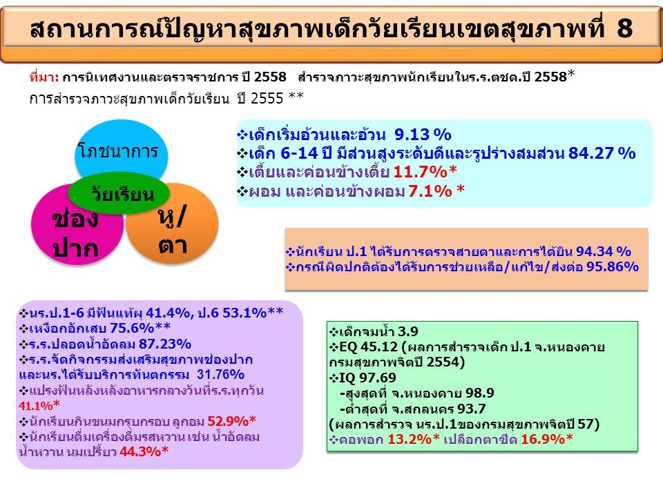 สถานการณ์ปัญหาสุขภาพเด็กวัยเรียนเขตสุขภาพที่ 8 ช่อง ปาก โภชนาการ หู / ตา วัยเรียน ❖ นร.ป.1-6 มีฟันแท้ผุ 41.4%, ป.6 53.1%** ❖ เหงือกอักเสบ 75.6%** ❖ ร.ร.ปลอดน้ำอัดลม 87.23% ❖ ร.ร.จัดกิจกรรมส่งเสริมสุขภาพช่องปาก และนร.ได้รับบริการทันตกรรม 31.76 % ❖ แปรงฟันหลังหลังอาหารกลางวันที่ร.ร.ทุกวัน 41.1% * ❖ นักเรียนกินขนมกรุบกรอบ ลูกอม 52.9%* ❖ นักเรียนดื่มเครื่องดื่มรสหวาน เช่น น้ำอัดลม น้ำหวาน นมเปรี้ยว 44.3%* ❖ เด็กเริ่มอ้วนและอ้วน 9.13 % ❖ เด็ก 6-14 ปี มีส่วนสูงระดับดีและรูปร่างสมส่วน 84.27 % ❖ เตี้ยและค่อนข้างเตี้ย 11.7%* ❖ ผอม และค่อนข้างผอม 7.1% * ที่มา: การนิเทศงานและตรวจราชการ ปี 2558 สำรวจภาวะสุขภาพนักเรียนในร.ร.ตชด.ปี 2558 * การ สำรวจภาวะสุขภาพเด็กวัยเรียน ปี 2555 ** ❖ นักเรียน ป.1 ได้รับการตรวจสายตาและการได้ยิน 94.34 % ❖ กรณีผิดปกติต้องได้รับการช่วยเหลือ/แก้ไข/ส่งต่อ 95.86% ❖ นักเรียน ป.1 ได้รับการตรวจสายตาและการได้ยิน 94.34 % ❖ กรณีผิดปกติต้องได้รับการช่วยเหลือ/แก้ไข/ส่งต่อ 95.86% ❖ เด็กจมน้ำ 3.9 ❖ EQ 45.12 (ผลการสำรวจเด็ก ป.1 จ.หนองคาย กรมสุขภาพจิตปี 2554) ❖ IQ 97.69 -สูงสุดที่ จ.หนองคาย 98.9 -ต่ำสุดที่ จ.สกลนคร 93.7 (ผลการสำรวจ นร.ป.1ของกรมสุขภาพจิตปี 57) ❖ คอพอก 13.2%* เปลือกตาซีด 16.9%* ❖ เด็กจมน้ำ 3.9 ❖ EQ 45.12 (ผลการสำรวจเด็ก ป.1 จ.หนองคาย กรมสุขภาพจิตปี 2554) ❖ IQ 97.69 -สูงสุดที่ จ.หนองคาย 98.9 -ต่ำสุดที่ จ.สกลนคร 93.7 (ผลการสำรวจ นร.ป.1ของกรมสุขภาพจิตปี 57) ❖ คอพอก 13.2%* เปลือกตาซีด 16.9%*
