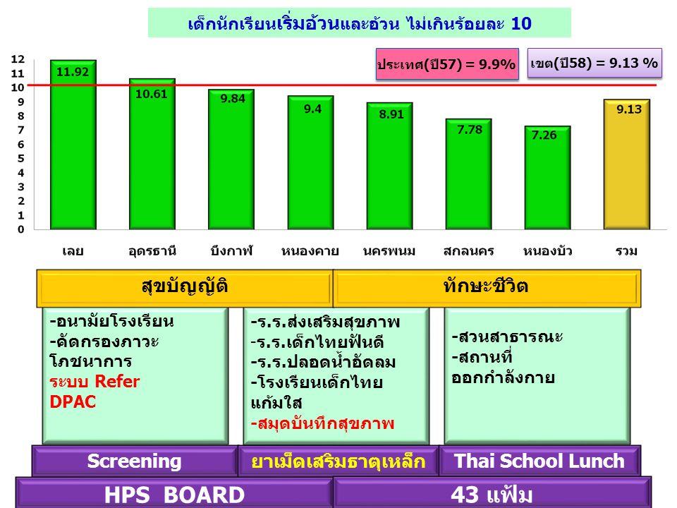 -ร.ร.ส่งเสริมสุขภาพ -ร.ร.เด็กไทยฟันดี -ร.ร.ปลอดน้ำอัดลม -โรงเรียนเด็กไทย แก้มใส -สมุดบันทึกสุขภาพ -สวนสาธารณะ -สถานที่ ออกกำลังกาย -อนามัยโรงเรียน -คัดกรองภาวะ โภชนาการ ระบบ Refer DPAC สุขบัญญัติทักษะชีวิต เด็กนักเรียน เริ่มอ้วน และอ้วน ไม่เกินร้อยละ 10 HPS BOARD Screeningยาเม็ดเสริมธาตุเหล็กThai School Lunch 43 แฟ้ม ประเทศ(ปี57) = 9.9% เขต(ปี58) = 9.13 %