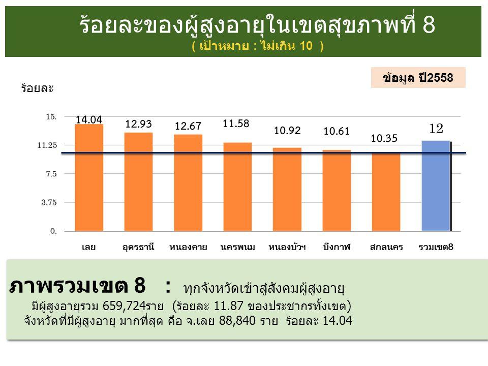 ร้อยละของผู้สูงอายุในเขตสุขภาพที่ 8 ( เป้าหมาย : ไม่เกิน 10 ) ข้อมูล ปี 2558 ภาพรวมเขต 8 : ทุกจังหวัดเข้าสู่สังคมผู้สูงอายุ มี ผู้สูงอายุรวม 659,724ราย (ร้อยละ 11.87 ของประชากรทั้งเขต) จังหวัดที่มีผู้สูงอายุ มากที่สุด คือ จ.เลย 88,840 ราย ร้อยละ 14.04 ภาพรวมเขต 8 : ทุกจังหวัดเข้าสู่สังคมผู้สูงอายุ มี ผู้สูงอายุรวม 659,724ราย (ร้อยละ 11.87 ของประชากรทั้งเขต) จังหวัดที่มีผู้สูงอายุ มากที่สุด คือ จ.เลย 88,840 ราย ร้อยละ 14.04 ร้อยละ