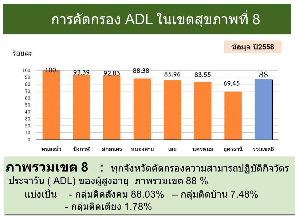 การคัดกรอง ADL ในเขตสุขภาพที่ 8 ข้อมูล ปี 2558 ภาพรวมเขต 8 : ทุกจังหวัดคัดกรองความสามารถปฏิบัติกิจวัตร ประจำวัน ( ADL) ของผู้สูงอายุ ภาพรวมเขต 88 % แบ่งเป็น - กลุ่มติดสังคม 88.03% – กลุ่มติดบ้าน 7.48% - กลุ่มติดเตียง 1.78% ภาพรวมเขต 8 : ทุกจังหวัดคัดกรองความสามารถปฏิบัติกิจวัตร ประจำวัน ( ADL) ของผู้สูงอายุ ภาพรวมเขต 88 % แบ่งเป็น - กลุ่มติดสังคม 88.03% – กลุ่มติดบ้าน 7.48% - กลุ่มติดเตียง 1.78% ร้อยละ