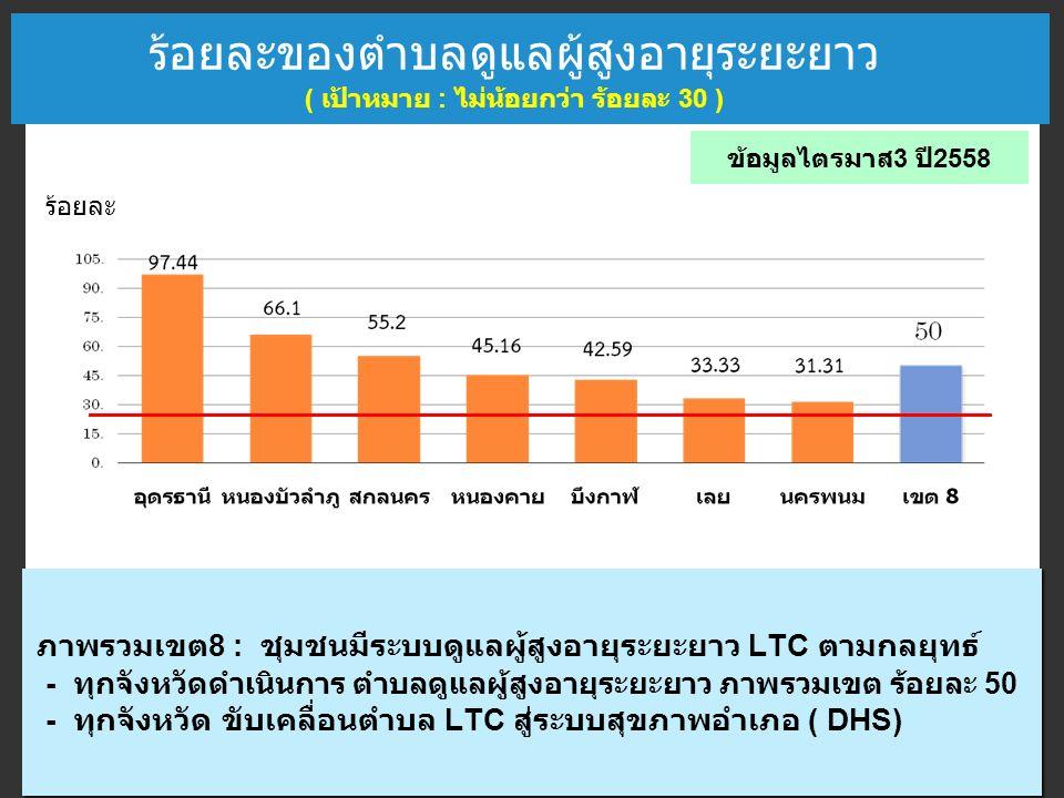 ร้อยละของตำบลดูแลผู้สูงอายุระยะยาว ( เป้าหมาย : ไม่น้อยกว่า ร้อยละ 30 ) ภาพรวมเขต 8 : ชุมชนมีระบบดูแลผู้สูงอายุระยะยาว LTC ตามกลยุทธ์ - ทุกจังหวัดดำเนินการ ตำบลดูแลผู้สูงอายุระยะยาว ภาพรวมเขต ร้อยละ 50 - ทุกจังหวัด ขับเคลื่อนตำบล LTC สู่ระบบสุขภาพอำเภอ ( DHS) ภาพรวมเขต 8 : ชุมชนมีระบบดูแลผู้สูงอายุระยะยาว LTC ตามกลยุทธ์ - ทุกจังหวัดดำเนินการ ตำบลดูแลผู้สูงอายุระยะยาว ภาพรวมเขต ร้อยละ 50 - ทุกจังหวัด ขับเคลื่อนตำบล LTC สู่ระบบสุขภาพอำเภอ ( DHS) ข้อมูลไตรมาส 3 ปี 2558 ร้อยละ