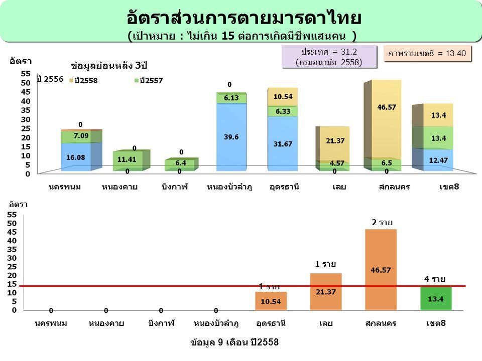 อัตราส่วนการตายมารดาไทย (เป้าหมาย : ไม่เกิน 15 ต่อการเกิดมีชีพแสนคน ) อัตราส่วนการตายมารดาไทย (เป้าหมาย : ไม่เกิน 15 ต่อการเกิดมีชีพแสนคน ) อัตรา ประเทศ = 31.2 (กรมอนามัย 2558) ประเทศ = 31.2 (กรมอนามัย 2558) ภาพรวมเขต 8 = 13.40 ข้อมูล 9 เดือน ปี 2558 ข้อมูลย้อนหลัง 3ปี 2 ราย 1 ราย 4 ราย ปี 2556