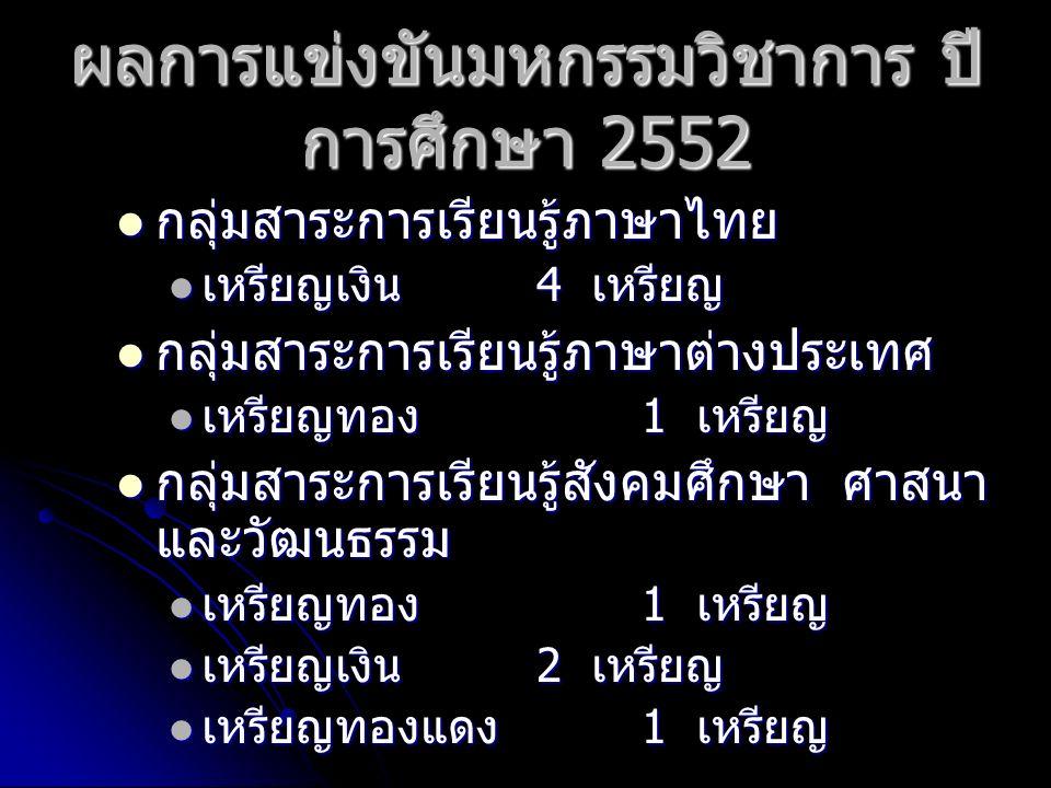 ผลการแข่งขันมหกรรมวิชาการ ปี การศึกษา 2552 กลุ่มสาระการเรียนรู้ภาษาไทย กลุ่มสาระการเรียนรู้ภาษาไทย เหรียญเงิน 4 เหรียญ เหรียญเงิน 4 เหรียญ กลุ่มสาระการเรียนรู้ภาษาต่างประเทศ กลุ่มสาระการเรียนรู้ภาษาต่างประเทศ เหรียญทอง 1 เหรียญ เหรียญทอง 1 เหรียญ กลุ่มสาระการเรียนรู้สังคมศึกษา ศาสนา และวัฒนธรรม กลุ่มสาระการเรียนรู้สังคมศึกษา ศาสนา และวัฒนธรรม เหรียญทอง 1 เหรียญ เหรียญทอง 1 เหรียญ เหรียญเงิน 2 เหรียญ เหรียญเงิน 2 เหรียญ เหรียญทองแดง 1 เหรียญ เหรียญทองแดง 1 เหรียญ