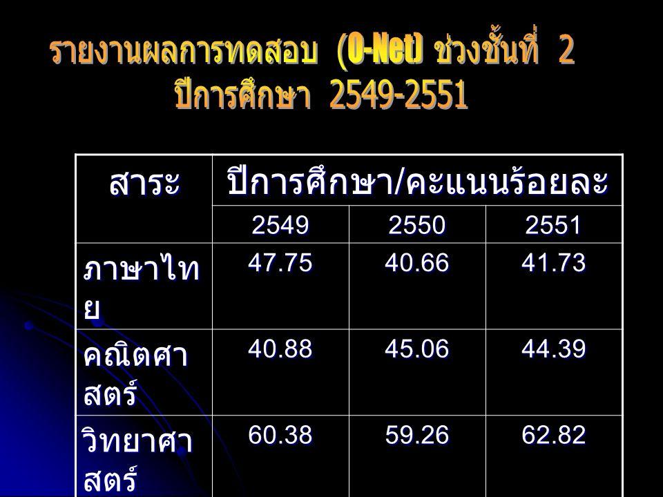 สาระ ปีการศึกษา / คะแนนร้อยละ 254925502551 ภาษาไท ย 47.7540.6641.73 คณิตศา สตร์ 40.8845.0644.39 วิทยาศา สตร์ 60.3859.2662.82 อังกฤษ37.62--
