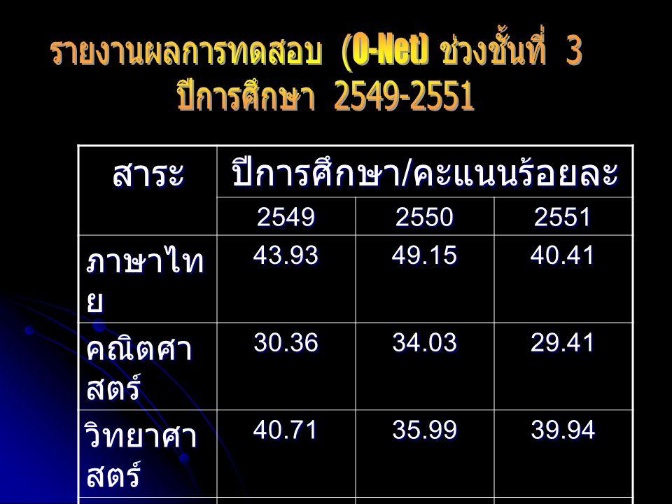 สาระ ปีการศึกษา / คะแนนร้อยละ 254925502551 ภาษาไท ย 43.9349.1540.41 คณิตศา สตร์ 30.3634.0329.41 วิทยาศา สตร์ 40.7135.9939.94 อังกฤษ30.3626.7428.54 สังคม ศึกษา 39.4642.8742.41