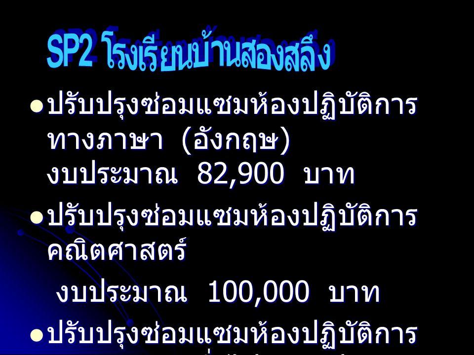 ปรับปรุงซ่อมแซมห้องปฏิบัติการ ทางภาษา ( อังกฤษ ) งบประมาณ 82,900 บาท ปรับปรุงซ่อมแซมห้องปฏิบัติการ ทางภาษา ( อังกฤษ ) งบประมาณ 82,900 บาท ปรับปรุงซ่อมแซมห้องปฏิบัติการ คณิตศาสตร์ ปรับปรุงซ่อมแซมห้องปฏิบัติการ คณิตศาสตร์ งบประมาณ 100,000 บาท งบประมาณ 100,000 บาท ปรับปรุงซ่อมแซมห้องปฏิบัติการ วิทยาศาสตร์ทั่วไป งบประมาณ 100,000 บาท ปรับปรุงซ่อมแซมห้องปฏิบัติการ วิทยาศาสตร์ทั่วไป งบประมาณ 100,000 บาท