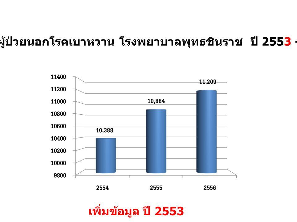 จำนวนผู้ป่วยนอกโรคเบาหวาน โรงพยาบาลพุทธชินราช ปี 2553 - 2556 เพิ่มข้อมูล ปี 2553