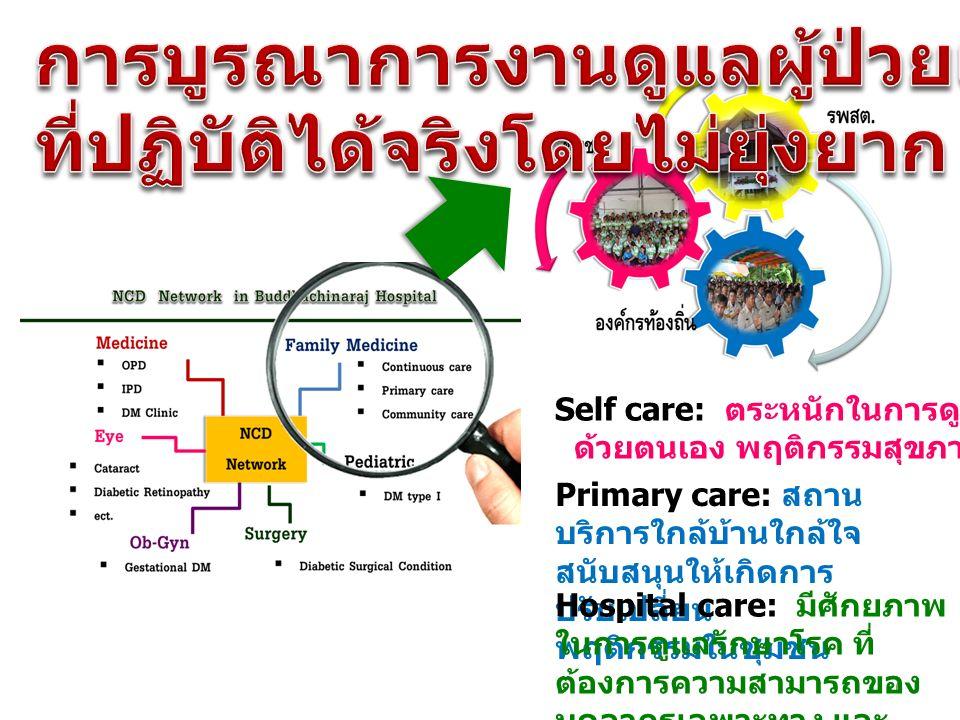 16 Self care : ตระหนักในการดูแลสุขภาพ ด้วยตนเอง พฤติกรรมสุขภาพดี Primary care : สถาน บริการใกล้บ้านใกล้ใจ สนับสนุนให้เกิดการ ปรับเปลี่ยน พฤติกรรมในชุม