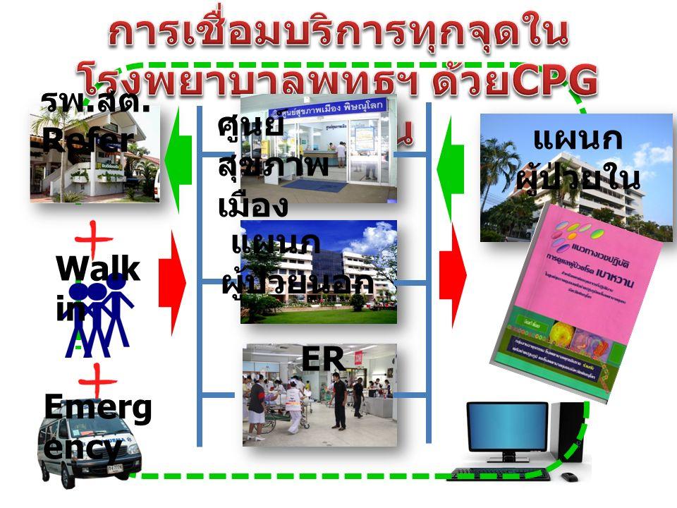 รพ. สต. Refer Walk in Emerg ency ศูนย์ สุขภาพ เมือง แผนก ผู้ป่วยนอก ER แผนก ผู้ป่วยใน