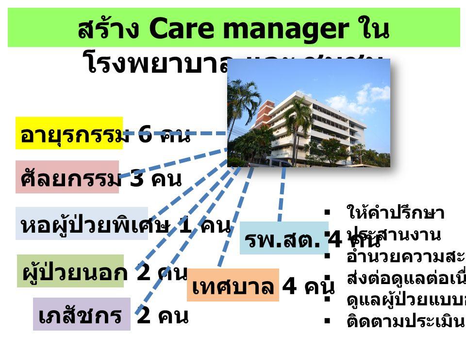 สร้าง Care manager ใน โรงพยาบาล และ ชุมชน อายุรกรรม 6 คน ศัลยกรรม 3 คน หอผู้ป่วยพิเศษ 1 คน ผู้ป่วยนอก 2 คน เทศบาล 4 คน เภสัชกร 2 คน รพ. สต. 4 คน  ให้