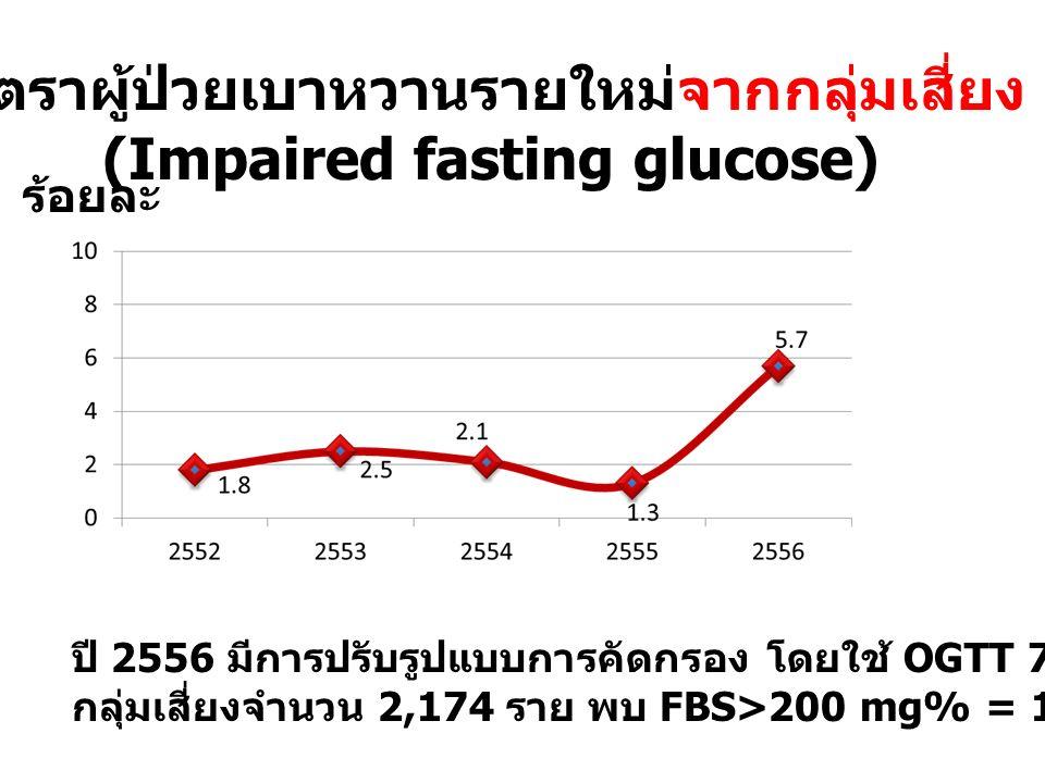 อัตราผู้ป่วยเบาหวานรายใหม่จากกลุ่มเสี่ยง (Impaired fasting glucose) ร้อยละ ปี 2556 มีการปรับรูปแบบการคัดกรอง โดยใช้ OGTT 75 กรัม ในพื้นที่ นำร่อง 4 แห