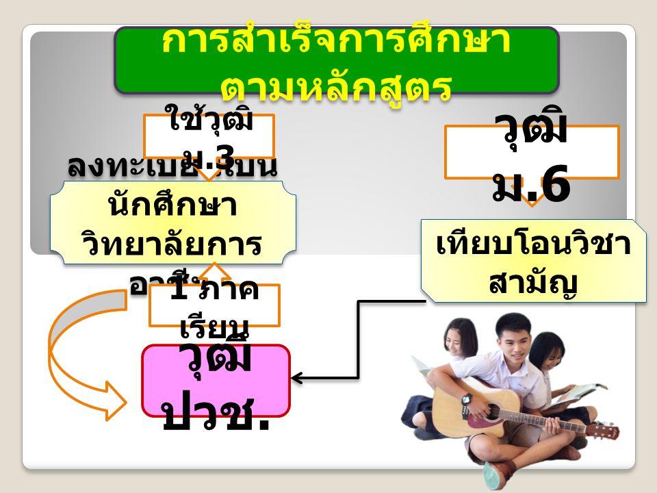 การสำเร็จการศึกษา ตามหลักสูตร วุฒิ ม.6 วุฒิ ปวช.