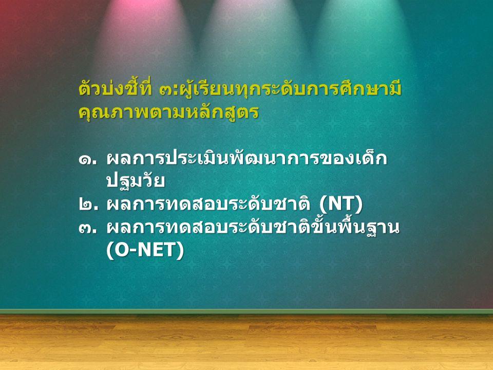 ตัวบ่งชี้ที่ ๓ : ผู้เรียนทุกระดับการศึกษามี คุณภาพตามหลักสูตร ๑.ผลการประเมินพัฒนาการของเด็ก ปฐมวัย ๒.ผลการทดสอบระดับชาติ (NT) ๓.ผลการทดสอบระดับชาติขั้นพื้นฐาน (O-NET)