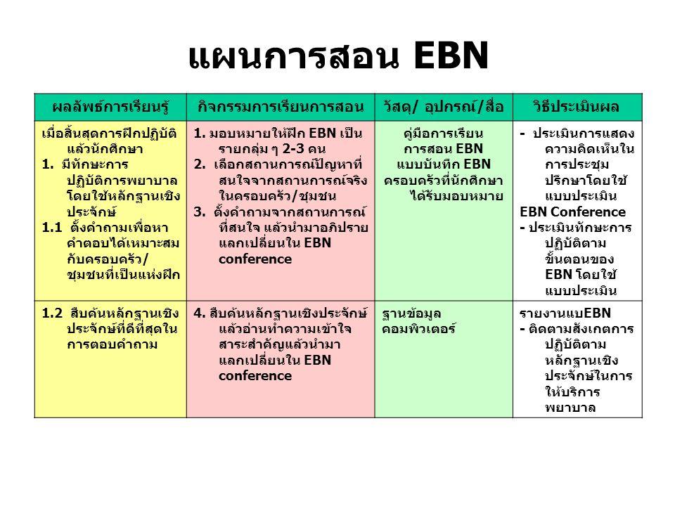 แผนการสอน EBN ผลลัพธ์การเรียนรู้กิจกรรมการเรียนการสอนวัสดุ/ อุปกรณ์/สื่อวิธีประเมินผล เมื่อสิ้นสุดการฝึกปฏิบัติ แล้วนักศึกษา 1.