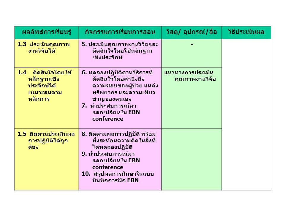 ผลลัพธ์การเรียนรู้กิจกรรมการเรียนการสอนวัสดุ/ อุปกรณ์/สื่อวิธีประเมินผล 1.3 ประเมินคุณภาพ งานวิจัยได้ 5.