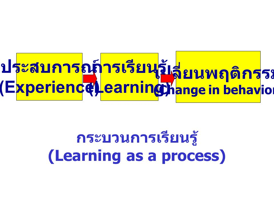 การเรียนรู้ (Learning) ประสบการณ์ (Experience) เปลี่ยนพฤติกรรม (Change in behavior) กระบวนการเรียนรู้ (Learning as a process)