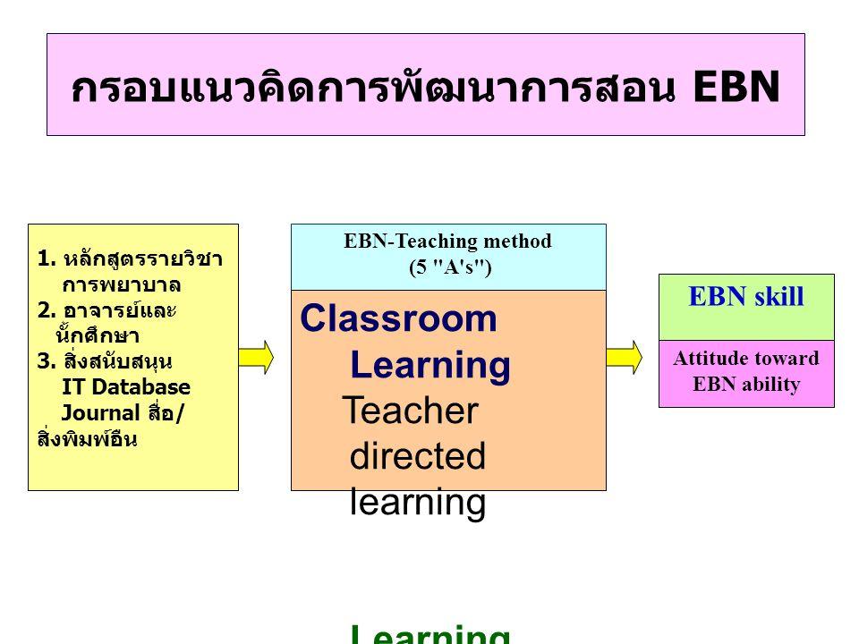 รูปแบบการเตรียมความพร้อมของนักศึกษา Assessmen ts for - Research and EBN ability - Attitude toward research and EBN EBN introduction Small group learning for EBN in 5 step process (5 A s ) Ask : answerable question Acquire : evidence searching Appraise : critically appraising research Apply : EBN decision making and implementation Assess : audit outcome EBN skill Attitude toward EBN ability A Framework for development of EBN Competency
