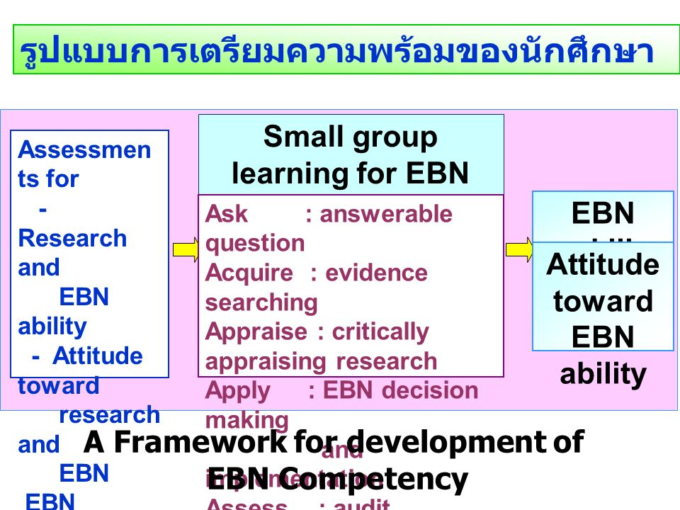 รูปแบบการเตรียมความพร้อมของนักศึกษา Assessmen ts for - Research and EBN ability - Attitude toward research and EBN EBN introduction Small group learning for EBN in 5 step process (5 A s ) Ask : answerable question Acquire : evidence searching Appraise : critically appraising research Apply : EBN decision making and implementation Assess : audit outcome EBN skill Attitude toward EBN ability A Framework for development of EBN Competency