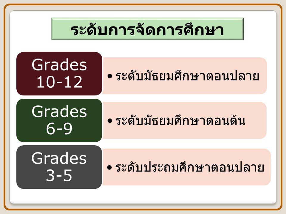 ระดับมัธยมศึกษาตอนปลาย Grades 10-12 ระดับมัธยมศึกษาตอนต้น Grades 6-9 ระดับประถมศึกษาตอนปลาย Grades 3-5 ระดับการจัดการศึกษา