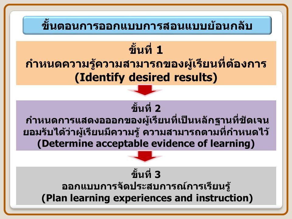 ขั้นตอนการออกแบบการสอนแบบย้อนกลับ ขั้นที่ 1 กำหนดความรู้ความสามารถของผู้เรียนที่ต้องการ (Identify desired results) ขั้นที่ 2 กำหนดการแสดงอออกของผู้เรียนที่เป็นหลักฐานที่ชัดเจน ยอมรับได้ว่าผู้เรียนมีความรู้ ความสามารถตามที่กำหนดไว้ (Determine acceptable evidence of learning) ขั้นที่ 3 ออกแบบการจัดประสบการณ์การเรียนรู้ (Plan learning experiences and instruction)