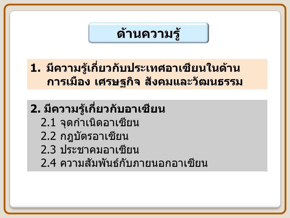 กรอบเนื้อหา ASEAN Curriculum Sourcebook 1.ความรู้เกี่ยวกับอาเซียน (Knowing ASEAN) 2.