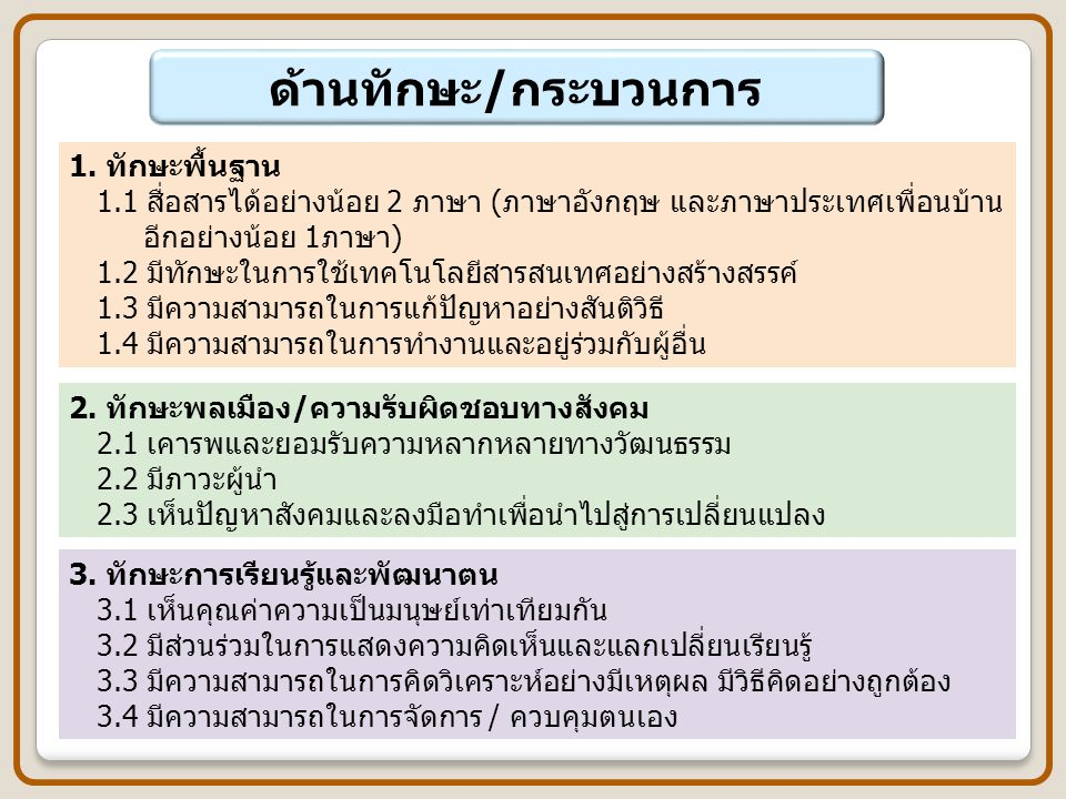 แนวทางการดำเนินงานในสถานศึกษา 3.วิเคราะห์ความสัมพันธ์ระหว่างผลการเรียนรู้ แนวทางสาระสำคัญ และคำถาม ประจำหน่วยการเรียนรู้ของ ASEAN Curriculum Sourcebook กับมาตรฐาน/ ตัวชี้วัด และสาระการเรียนรู้แกนกลางของหลักสูตรแกนกลางการศึกษา ขั้นพื้นฐาน พุทธศักราช 2551 4.จัดทำรายวิชาพื้นฐานที่บูรณาการผลการเรียนรู้ของ ASEAN Curriculum Sourcebook สาระการเรียนรู้เกี่ยวกับอาเซียน หรือรายวิชาเพิ่มเติมที่เน้น ผลการเรียนรู้ของ ASEAN Curriculum Sourcebook หรือกิจกรรมพัฒนา ผู้เรียนที่ส่งเสริมให้ผู้เรียนมีคุณลักษณะตามเป้าหมายของ ASEAN Curriculum Sourcebook 5.จัดทำหน่วยการเรียนรู้ แผนการจัดการเรียนรู้และกิจกรรมการเรียนการสอน 6.จัดกิจกรรมเสริมหลักสูตร 7.สรุปผลและรายงานผลการดำเนินการ