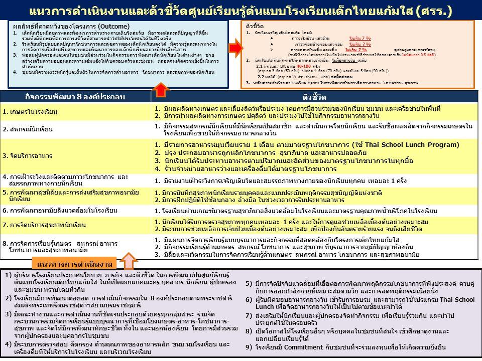 1)ผู้บริหารโรงเรียนประกาศนโยบาย ภารกิจ และตัวชี้วัด ในการพัฒนาเป็นศูนย์เรียนรู้ ต้นแบบโรงเรียนเด็กไทยแก้มใส ในที่เปิดเผยแก่คณะครู บุคลากร นักเรียน ผู้ปกครอง และชุมชน ทราบโดยทั่วกัน 2)โรงเรียนมีการพัฒนาต่อยอด การดำเนินกิจกรรมใน 8 องค์ประกอบตามพระราชดำริ สมเด็จพระเทพรัตนราชสุดาฯสยามบรมราชกุมารี 3)มีคณะทำงานและการดำเนินงานที่ชัดเจนประกอบด้วยครูทุกกลุ่มสาระ ร่วมจัด กระบวนการร่วมจัดการเรียนรู้แบบบูรณาการที่เชื่อมโยงเกษตร-อาหาร-โภชนาการ- สุขภาพ และจัดให้มีการพัฒนาทักษะชีวิต ทั้งใน และนอกห้องเรียน โดยการมีส่วนร่วม จากผู้ปกครองและบุคลากรในชุมชน 4)มีระบบการตรวจสอบ คัดกรอง ด้านคุณภาพของอาหารหลัก ขนม นมโรงเรียน และ เครื่องดื่มที่ให้บริการในโรงเรียน และบริเวณโรงเรียน 5)มีการจัดปัจจัยแวดล้อมที่เอื้อต่อการพัฒนาพฤติกรรมโภชนาการที่พึงประสงค์ ควบคู่ กับการออกกำลังกายที่เหมาะสมตามวัย และการลดพฤติกรรมเนือยนิ่ง 6)ผู้รับผิดชอบอาหารกลางวัน เข้ารับการอบรม และสามารถใช้โปรแกรม Thai School Lunch เพื่อจัดอาหารกลางวันให้เป็นไปตามข้อแนะนำได้ 7)ส่งเสริมให้นักเรียนและผู้ปกครองจัดทำกิจกรรม เพื่อเรียนรู้ร่วมกัน และนำไป ประยุกต์ใช้ในครอบครัว 8)เปิดโอกาสให้โรงเรียนอื่นๆ หรือบุคคลในชุมชนที่สนใจ เข้าศึกษาดูงานและ แลกเปลี่ยนเรียนรู้ได้ 9)โรงเรียนมี Commitment กับชุมชนที่จะร่วมลงทุนเพื่อให้เกิดความยั่งยืน กิจกรรมพัฒนา 8 องค์ประกอบ ตัวชี้วัด 1.