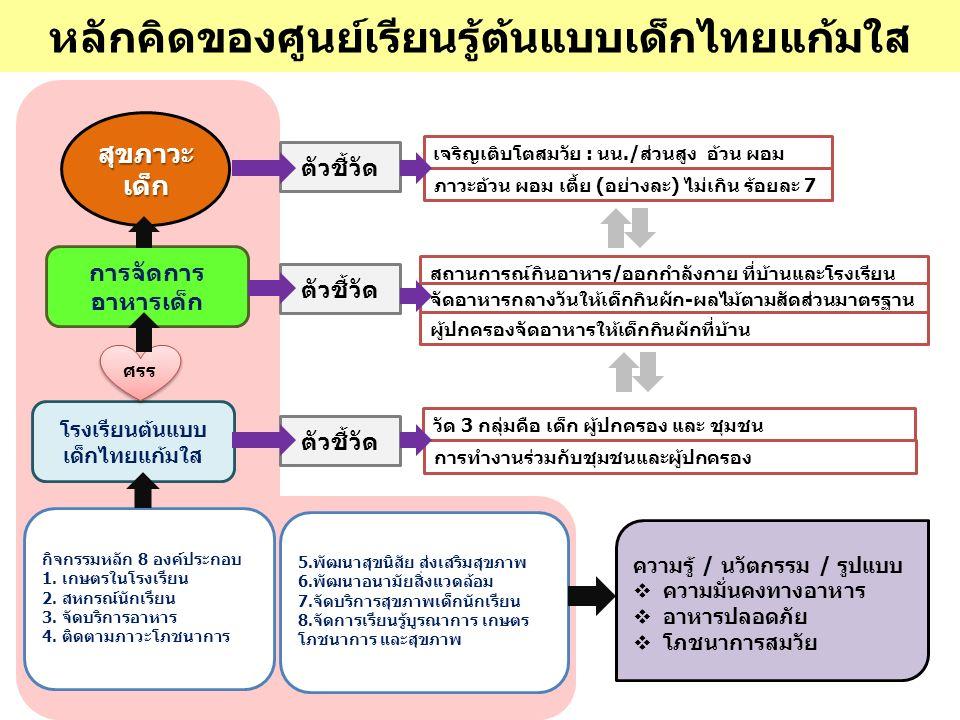 หลักคิดของศูนย์เรียนรู้ต้นแบบเด็กไทยแก้มใส สุขภาวะ เด็ก เจริญเติบโตสมวัย : นน./ส่วนสูง อ้วน ผอม ตัวชี้วัด ภาวะอ้วน ผอม เตี้ย (อย่างละ) ไม่เกิน ร้อยละ 7 การจัดการ อาหารเด็ก ตัวชี้วัด สถานการณ์กินอาหาร/ออกกำลังกาย ที่บ้านและโรงเรียน โรงเรียนต้นแบบ เด็กไทยแก้มใส ศรร ตัวชี้วัด จัดอาหารกลางวันให้เด็กกินผัก-ผลไม้ตามสัดส่วนมาตรฐาน วัด 3 กลุ่มคือ เด็ก ผู้ปกครอง และ ชุมชน ผู้ปกครองจัดอาหารให้เด็กกินผักที่บ้าน กิจกรรมหลัก 8 องค์ประกอบ 1.