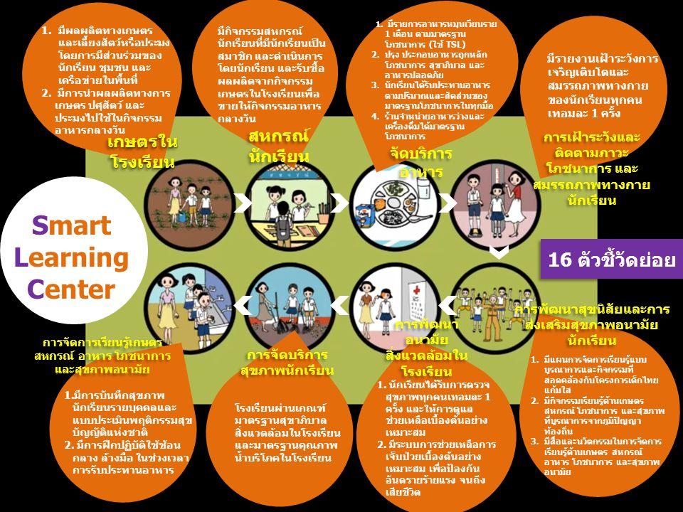 1.มีผลผลิตทางเกษตร และเลี้ยงสัตว์หรือประมง โดยการมีส่วนร่วมของ นักเรียน ชุมชน และ เครือข่ายในพื้นที่ 2.