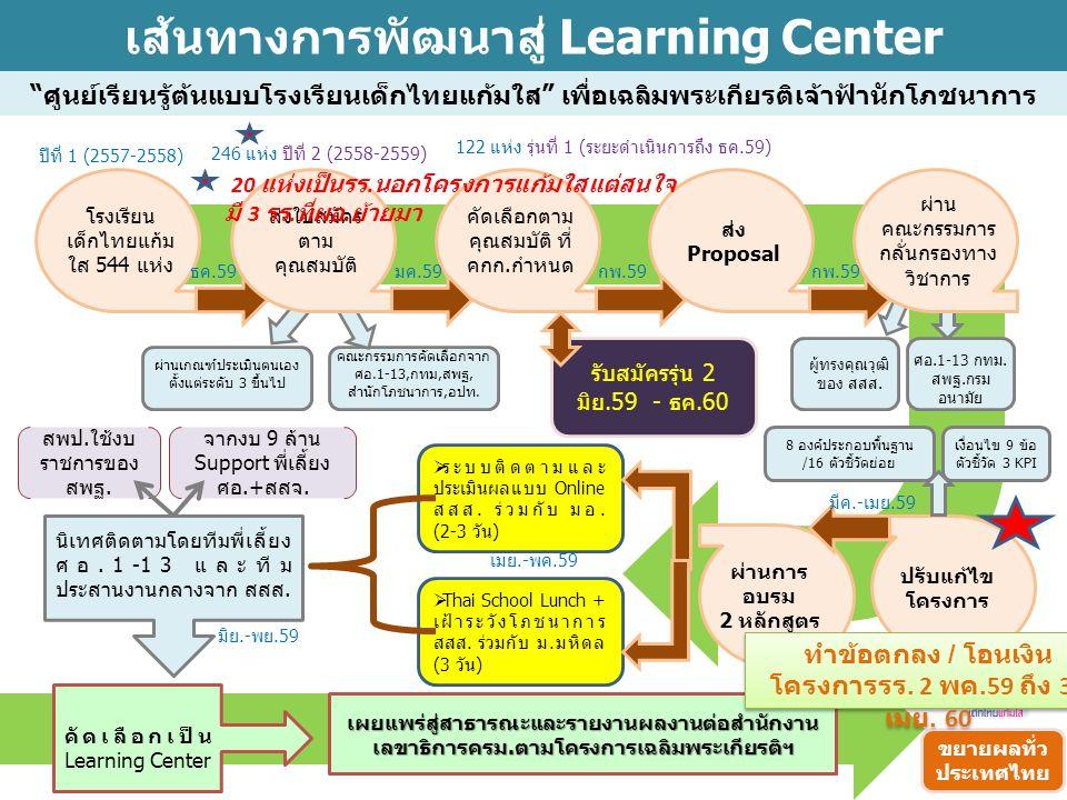 เส้นทางการพัฒนาสู่ Learning Center ศูนย์เรียนรู้ต้นแบบโรงเรียนเด็กไทยแก้มใส เพื่อเฉลิมพระเกียรติเจ้าฟ้านักโภชนาการ โรงเรียน เด็กไทยแก้ม ใส 544 แห่ง ปรับแก้ไข โครงการ คัดเลือกตาม คุณสมบัติ ที่ คกก.กำหนด ส่ง Proposal ผ่านการ อบรม 2 หลักสูตร  ระบบติดตามและ ประเมินผลแบบ Online สสส.