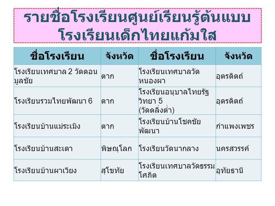 ชื่อโรงเรียน จังหวัด ชื่อโรงเรียน จังหวัด โรงเรียนเทศบาล 2 วัดดอน มูลชัย ตาก โรงเรียนเทศบาลวัด หนองผา อุตรดิตถ์ โรงเรียนรวมไทยพัฒนา 6 ตาก โรงเรียนอนุบาลไทยรัฐ วิทยา 5 ( วัดตลิ่งต่ำ ) อุตรดิตถ์ โรงเรียนบ้านแม่ระเมิงตาก โรงเรียนบ้านโชคชัย พัฒนา กำแพงเพชร โรงเรียนบ้านสะเดาพิษณุโลกโรงเรียนวัดนากลางนครสวรรค์ โรงเรียนบ้านผาเวียงสุโขทัย โรงเรียนเทศบาลวัดธรรม โศภิต อุทัยธานี รายชื่อโรงเรียนศูนย์เรียนรู้ต้นแบบ โรงเรียนเด็กไทยแก้มใส
