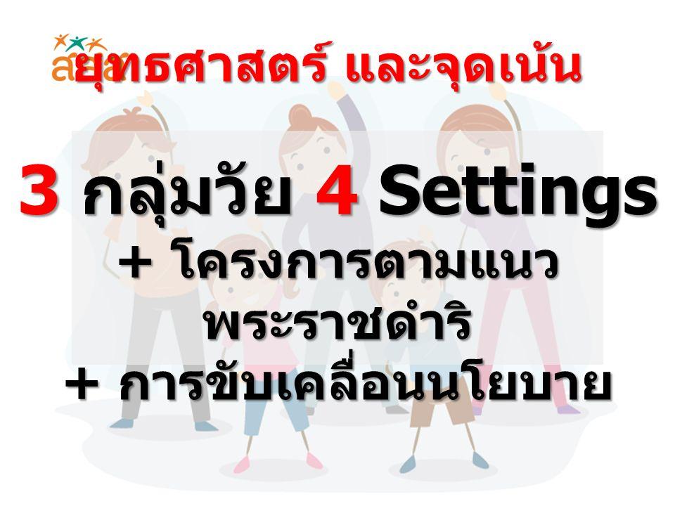 3 กลุ่มวัย 4 Settings + โครงการตามแนว พระราชดำริ + การขับเคลื่อนนโยบาย ยุทธศาสตร์ และจุดเน้น