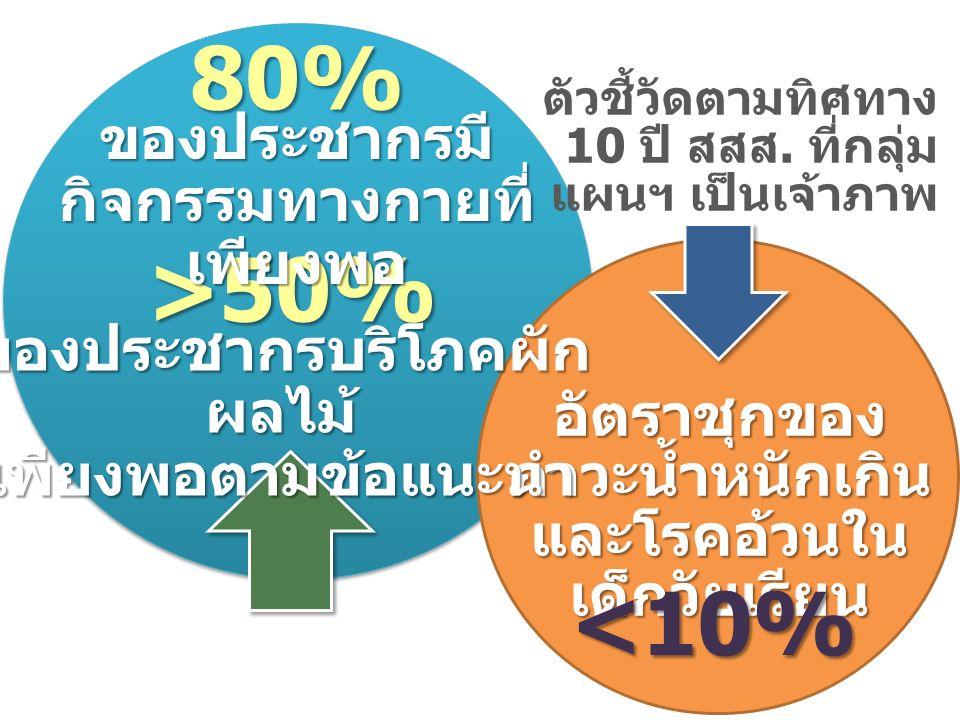 80% อัตราชุกของ ภาวะน้ำหนักเกิน และโรคอ้วนใน เด็กวัยเรียน <10% >50% ของประชากรมี กิจกรรมทางกายที่ เพียงพอ ตัวชี้วัดตามทิศทาง 10 ปี สสส.