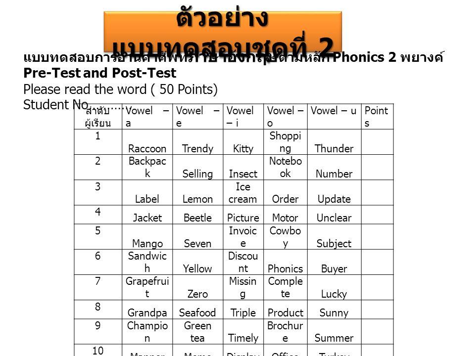 ตัวอย่าง แบบทดสอบชุดที่ 2 แบบทดสอบการอ่านคำศัพท์ ภาษาอังกฤษ ตามหลัก Phonics 2 พยางค์ Pre-Test and Post-Test Please read the word ( 50 Points) Student No………… ลำดับ ผู้เรียน Vowel – a Vowel – e Vowel – i Vowel – o Vowel – uPoint s 1 RaccoonTrendyKitty Shoppi ngThunder 2Backpac kSellingInsect Notebo okNumber 3 LabelLemon Ice creamOrderUpdate 4 JacketBeetlePictureMotorUnclear 5 MangoSeven Invoic e Cowbo y Subject 6Sandwic hYellow Discou ntPhonicsBuyer 7Grapefrui tZero Missin g Comple teLucky 8 GrandpaSeafoodTripleProductSunny 9Champio n Green teaTimely Brochur eSummer 10 MannerMemoDisplayOfficeTurkey Total