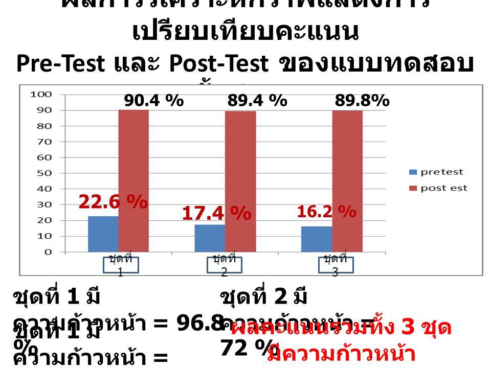 ผลการวิเคราะห์กราฟแสดงการ เปรียบเทียบคะแนน Pre-Test และ Post-Test ของแบบทดสอบ ทั้ง 3 ชุด 22.6 % 90.4 % 17.4 % 89.4 % ชุดที่ 1 มี ความก้าวหน้า = 96.8 % 16.2 % 89.8% ชุดที่ 1 มี ความก้าวหน้า = 73.6 % ชุดที่ 2 มี ความก้าวหน้า = 72 % ชุดที่ 1 ชุดที่ 2 ชุดที่ 3 ผลคะแนนรวมทั้ง 3 ชุด มีความก้าวหน้า ร้อยละ 80.8