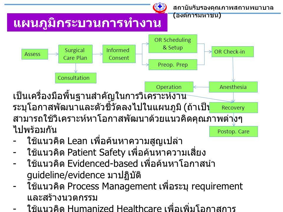 สถาบันรับรองคุณภาพสถานพยาบาล ( องค์การมหาชน ) แผนภูมิกระบวนการทำงาน เป็นเครื่องมือพื้นฐานสำคัญในการวิเคราะห์งาน ระบุโอกาสพัฒนาและตัวชี้วัดลงไปในแผนภูมิ ( ถ้าเป็นไปได้ ) สามารถใช้วิเคราะห์หาโอกาสพัฒนาด้วยแนวคิดคุณภาพต่างๆ ไปพร้อมกัน - ใช้แนวคิด Lean เพื่อค้นหาความสูญเปล่า - ใช้แนวคิด Patient Safety เพื่อค้นหาความเสี่ยง - ใช้แนวคิด Evidenced-based เพื่อค้นหาโอกาสนำ guideline/evidence มาปฏิบัติ - ใช้แนวคิด Process Management เพื่อระบุ requirement และสร้างนวตกรรม - ใช้แนวคิด Humanized Healthcare เพื่อเพิ่มโอกาสการ ดูแลด้านจิตวิญญาณ - ใช้แนวคิด Health Promotion เพื่อเพิ่มโอกาสการเสริม พลังแก่ผู้ป่วย - ใช้แนวคิด R2R เพื่อค้นหาโอกาสทำวิจัย Assess Surgical Care Plan Consultation OR Scheduling & Setup Preop.