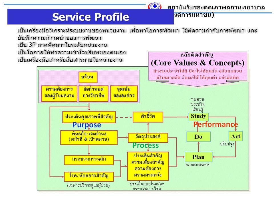 สถาบันรับรองคุณภาพสถานพยาบาล ( องค์การมหาชน ) Service Profile เป็นเครื่องมือวิเคราะห์ระบบงานของหน่วยงาน เพื่อหาโอกาสพัฒนา ใช้ติดตามกำกับการพัฒนา และ บันทึกความก้าวหน้าของการพัฒนา เป็น 3P ภาคพิศดารในระดับหน่วยงาน เป็นโอกาสให้ทำความเข้าใจบริบทของตนเอง เป็นเครื่องมือสำหรับสื่อสารภายในหน่วยงาน เป็นเครื่องมือวิเคราะห์ระบบงานของหน่วยงาน เพื่อหาโอกาสพัฒนา ใช้ติดตามกำกับการพัฒนา และ บันทึกความก้าวหน้าของการพัฒนา เป็น 3P ภาคพิศดารในระดับหน่วยงาน เป็นโอกาสให้ทำความเข้าใจบริบทของตนเอง เป็นเครื่องมือสำหรับสื่อสารภายในหน่วยงาน