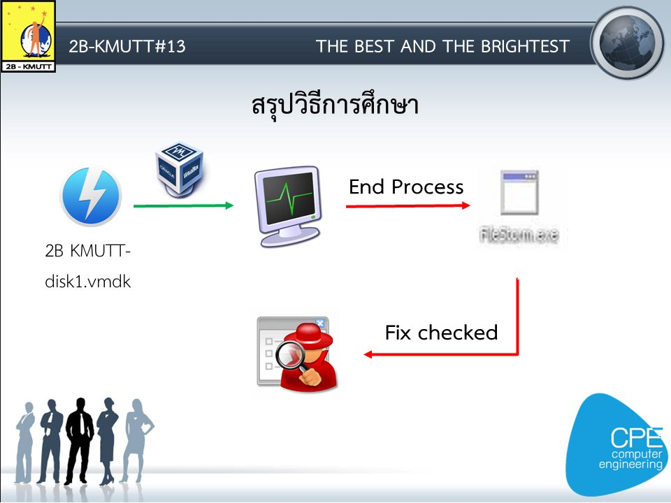 2B-KMUTT#13THE BEST AND THE BRIGHTEST สรุปวิธีการศึกษา 2B KMUTT- disk1.vmdk End Process Fix checked