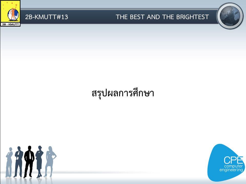 2B-KMUTT#13THE BEST AND THE BRIGHTEST สรุปผลการศึกษา