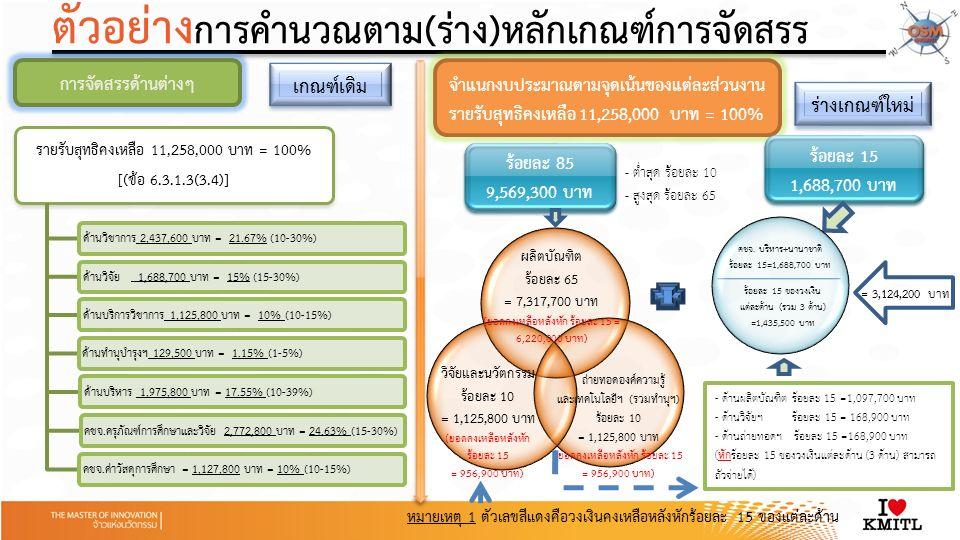 รายรับสุทธิคงเหลือ 11,258,000 บาท = 100% [(ข้อ 6.3.1.3(3.4)] ด้านวิชาการ 2,437,600 บาท = 21.67% (10-30%) ด้านวิจัย 1,688,700 บาท = 15% (15-30%) ด้านบริการวิชาการ 1,125,800 บาท = 10% (10-15%)ด้านทำนุบำรุงฯ 129,500 บาท = 1.15% (1-5%)ด้านบริหาร 1,975,800 บาท = 17.55% (10-39%) คชจ.ครุภัณฑ์การศึกษาและวิจัย 2,772,800 บาท = 24.63% (15-30%) คชจ.ค่าวัสดุการศึกษา = 1,127,800 บาท = 10% (10-15%) จำแนกงบประมาณตามจุดเน้นของแต่ละส่วนงาน รายรับสุทธิคงเหลือ 11,258,000 บาท = 100% ผลิตบัณฑิต ร้อยละ 65 = 7,317,700 บาท (ยอดคงเหลือหลังหัก ร้อยละ 15 = 6,220,000 บาท) ถ่ายทอดองค์ความรู้ และเทคโนโลยีฯ (รวมทำนุฯ) ร้อยละ 10 = 1,125,800 บาท (ยอดคงเหลือหลังหัก ร้อยละ 15 = 956,900 บาท) วิจัยและนวัตกรรม ร้อยละ 10 = 1,125,800 บาท (ยอดคงเหลือหลังหัก ร้อยละ 15 = 956,900 บาท) การจัดสรรด้านต่างๆ เกณฑ์เดิม ร่างเกณฑ์ใหม่ ร้อยละ 85 9,569,300 บาท ร้อยละ 85 9,569,300 บาท ร้อยละ 15 1,688,700 บาท ร้อยละ 15 1,688,700 บาท คชจ.