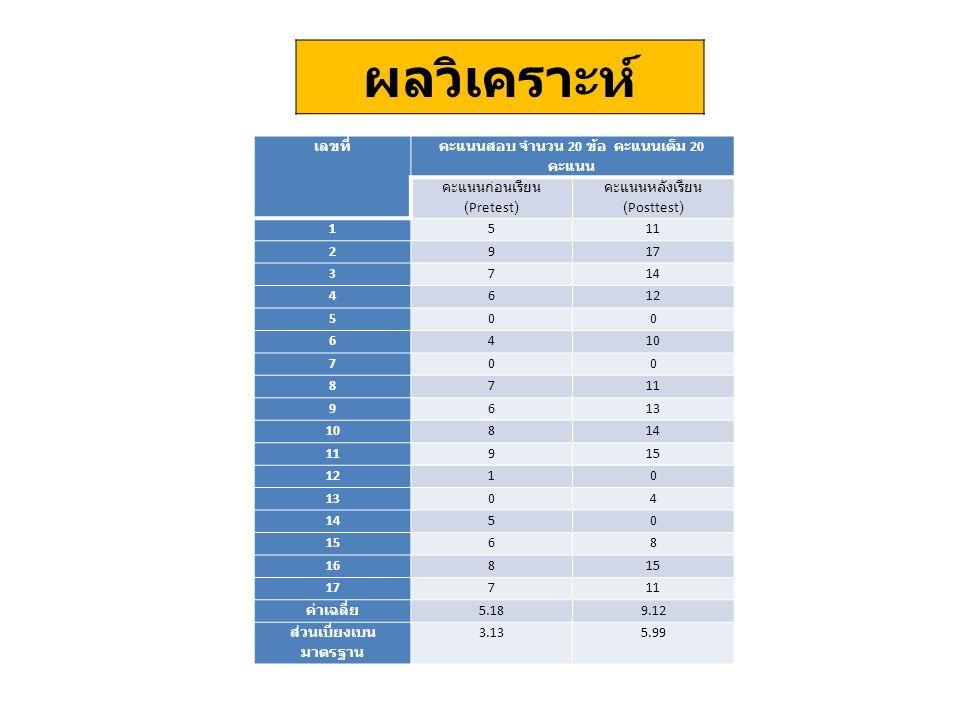 ผลวิเคราะห์ เลขที่ คะแนนสอบ จำนวน 20 ข้อ คะแนนเต็ม 20 คะแนน คะแนนก่อนเรียน (Pretest) คะแนนหลังเรียน (Posttest) 1511 2917 3714 4612 500 6410 700 8711 9613 10814 11915 1210 1304 1450 1568 16815 17711 ค่าเฉลี่ย 5.189.12 ส่วนเบี่ยงเบน มาตรฐาน 3.135.99