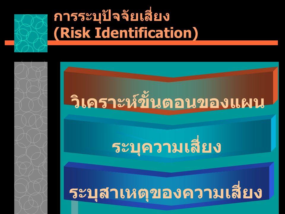 การระบุปัจจัยเสี่ยง (Risk Identification) วิเคราะห์ขั้นตอนของแผน ระบุความเสี่ยง ระบุสาเหตุของความเสี่ยง