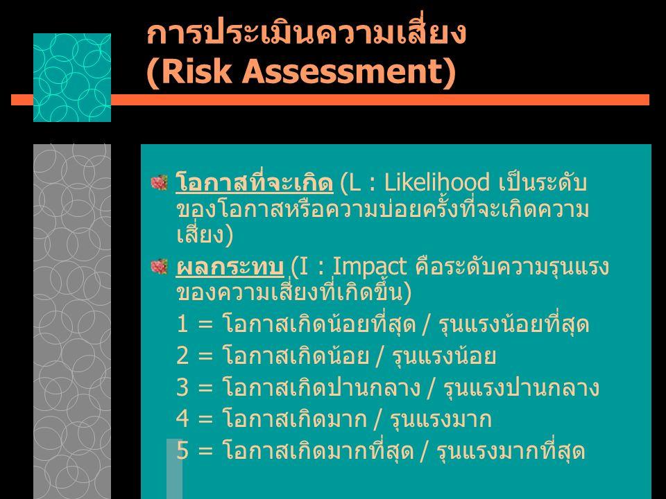 การประเมินความเสี่ยง (Risk Assessment) โอกาสที่จะเกิด (L : Likelihood เป็นระดับ ของโอกาสหรือความบ่อยครั้งที่จะเกิดความ เสี่ยง) ผลกระทบ (I : Impact คือระดับความรุนแรง ของความเสี่ยงที่เกิดขึ้น) 1 = โอกาสเกิดน้อยที่สุด / รุนแรงน้อยที่สุด 2 = โอกาสเกิดน้อย / รุนแรงน้อย 3 = โอกาสเกิดปานกลาง / รุนแรงปานกลาง 4 = โอกาสเกิดมาก / รุนแรงมาก 5 = โอกาสเกิดมากที่สุด / รุนแรงมากที่สุด