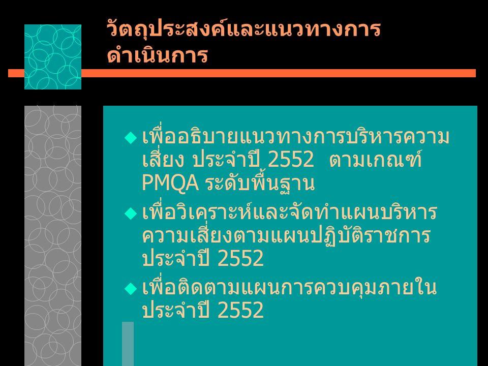 วัตถุประสงค์และแนวทางการ ดำเนินการ  เพื่ออธิบายแนวทางการบริหารความ เสี่ยง ประจำปี 2552 ตามเกณฑ์ PMQA ระดับพื้นฐาน  เพื่อวิเคราะห์และจัดทำแผนบริหาร ความเสี่ยงตามแผนปฏิบัติราชการ ประจำปี 2552  เพื่อติดตามแผนการควบคุมภายใน ประจำปี 2552