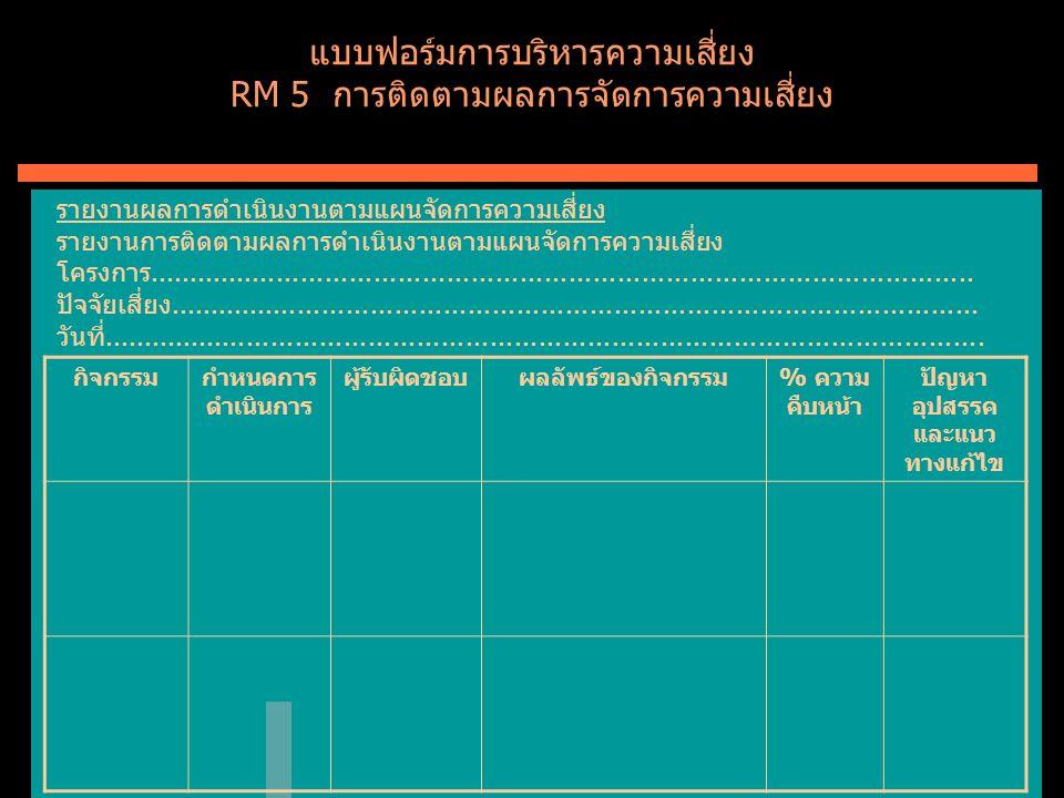 แบบฟอร์มการบริหารความเสี่ยง RM 5 การติดตามผลการจัดการความเสี่ยง รายงานผลการดำเนินงานตามแผนจัดการความเสี่ยง รายงานการติดตามผลการดำเนินงานตามแผนจัดการความเสี่ยง โครงการ......................................................................................................